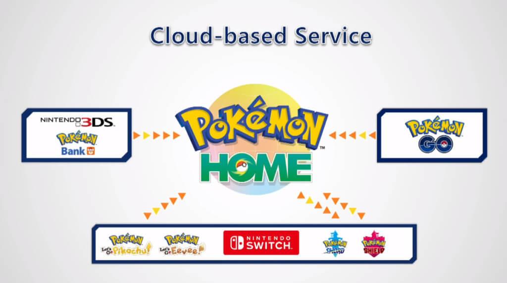 Почему вы должны использовать Pokemon HOME?